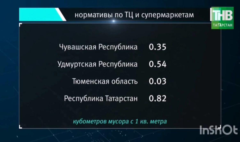 ТНВ: «В Чувашии норматив за вывоз мусора 0,35, в Татарстане — 0,82»